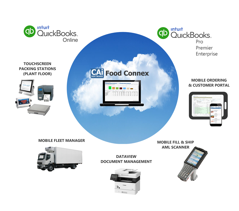 Solutions Overview Cloud Based Mgmt Software Food Connex